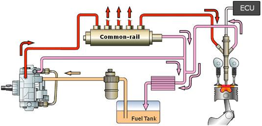 Cummins Diesel Engines >> Common Rail | ikigusti